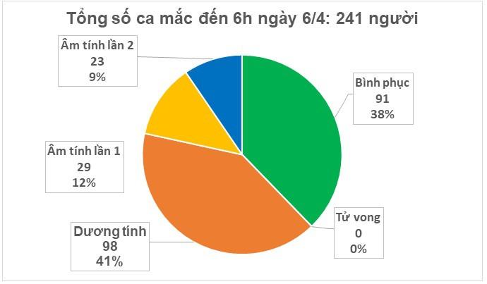 Sáng 6/4, Việt Nam không có thêm ca mắc Covid-19 mới, 91 người đã khỏi bệnh